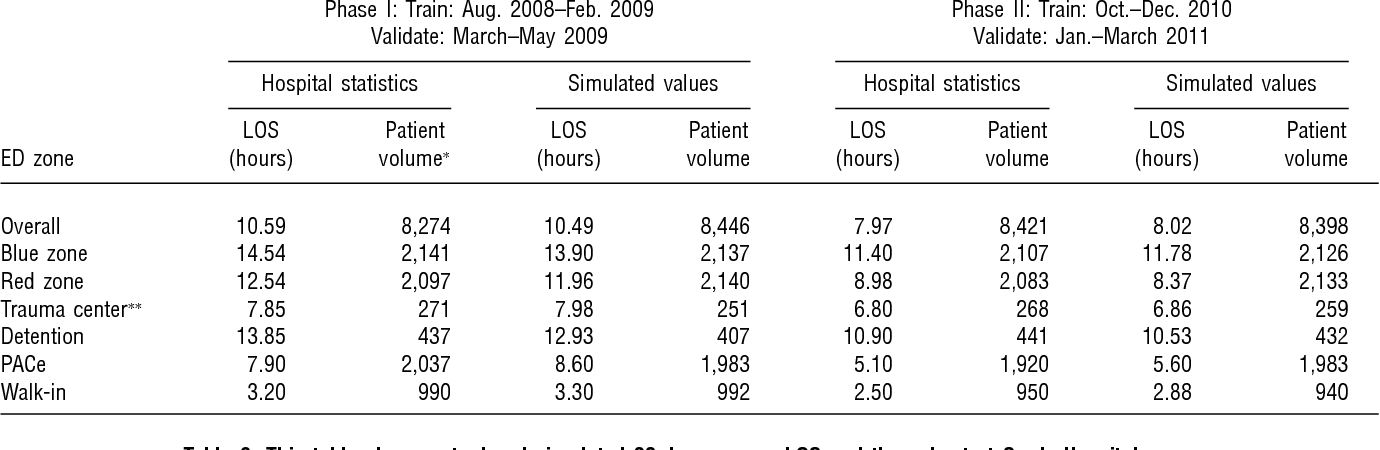 Table 2 from Transforming Hospital Emergency Department