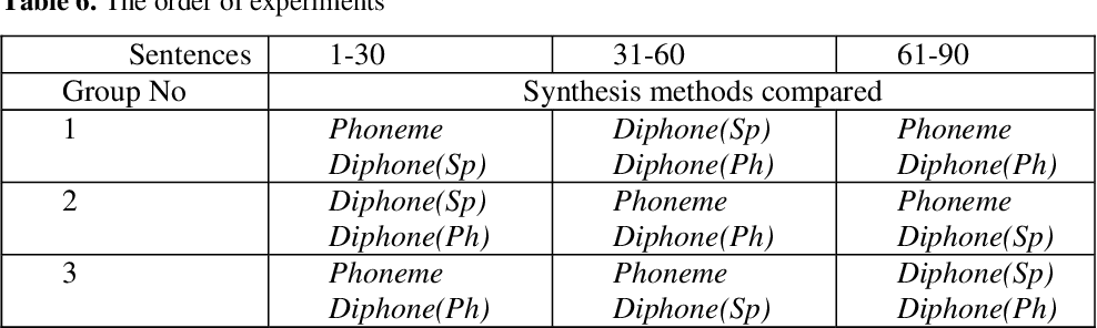 Table 6 from Phoneme vs  Diphone in Unit Selection TTS of