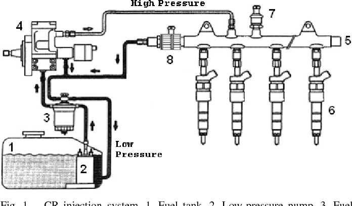 Figure 1 from Adaptive Tracking Control of a Common Rail