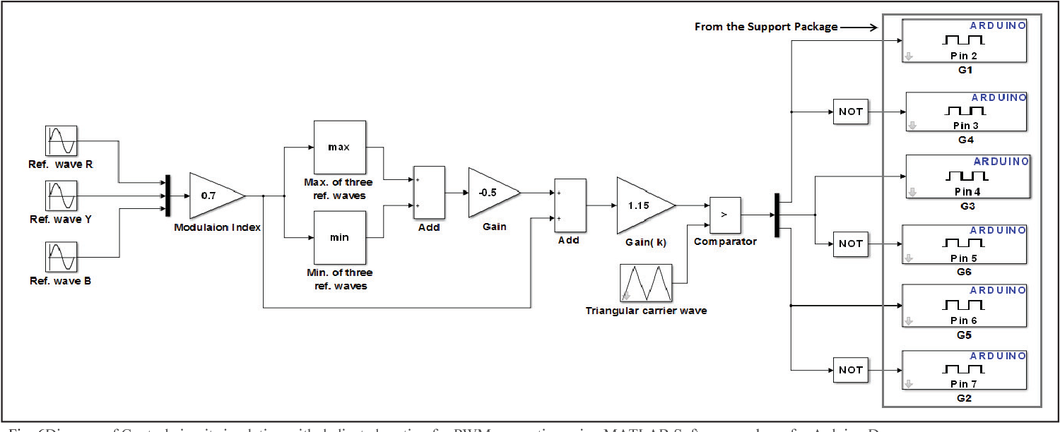Figure 6 from Design, analysis and realization of SVPWM