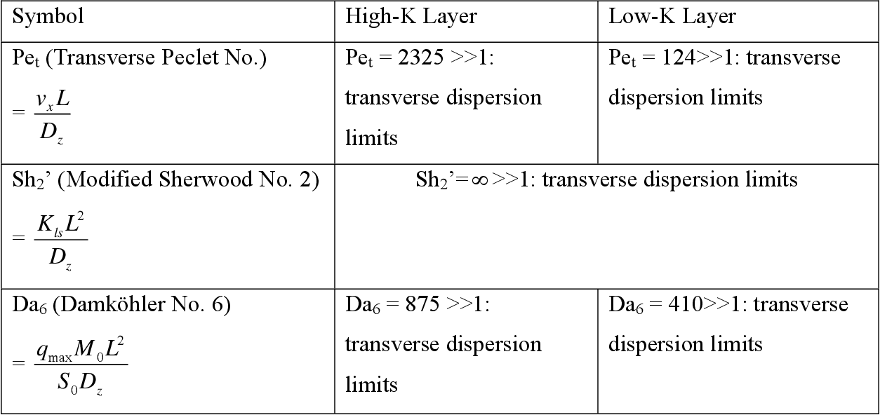 table 6.12