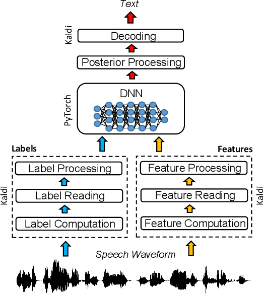 The Pytorch-kaldi Speech Recognition Toolkit - Semantic Scholar