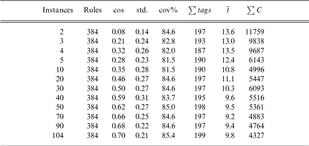 Table 5. Results of scalability experiments with fixed grammar