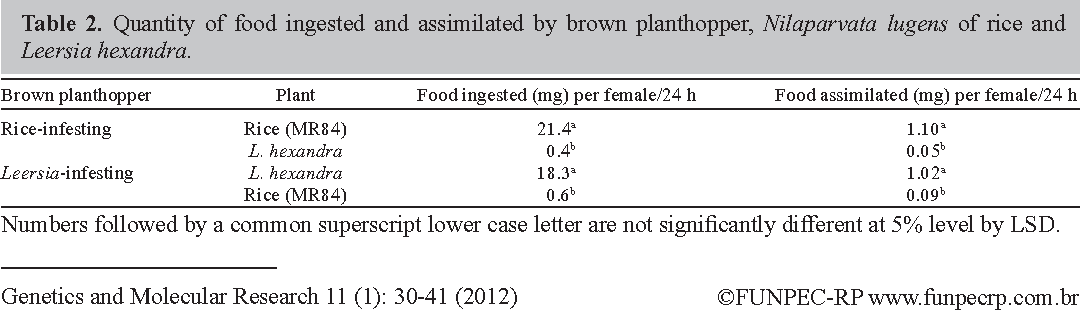 PDF] Food assimilated by two sympatric populations of the brown ...