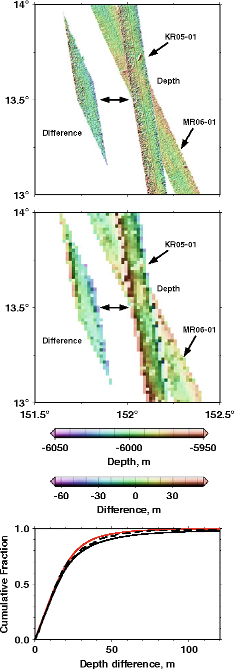 Evolution of errors in the altimetric bathymetry model used