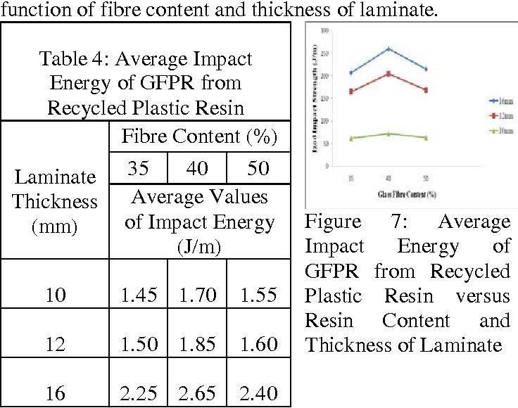 PDF] Mechanical Properties of Glass Fibre Reinforced Polymer