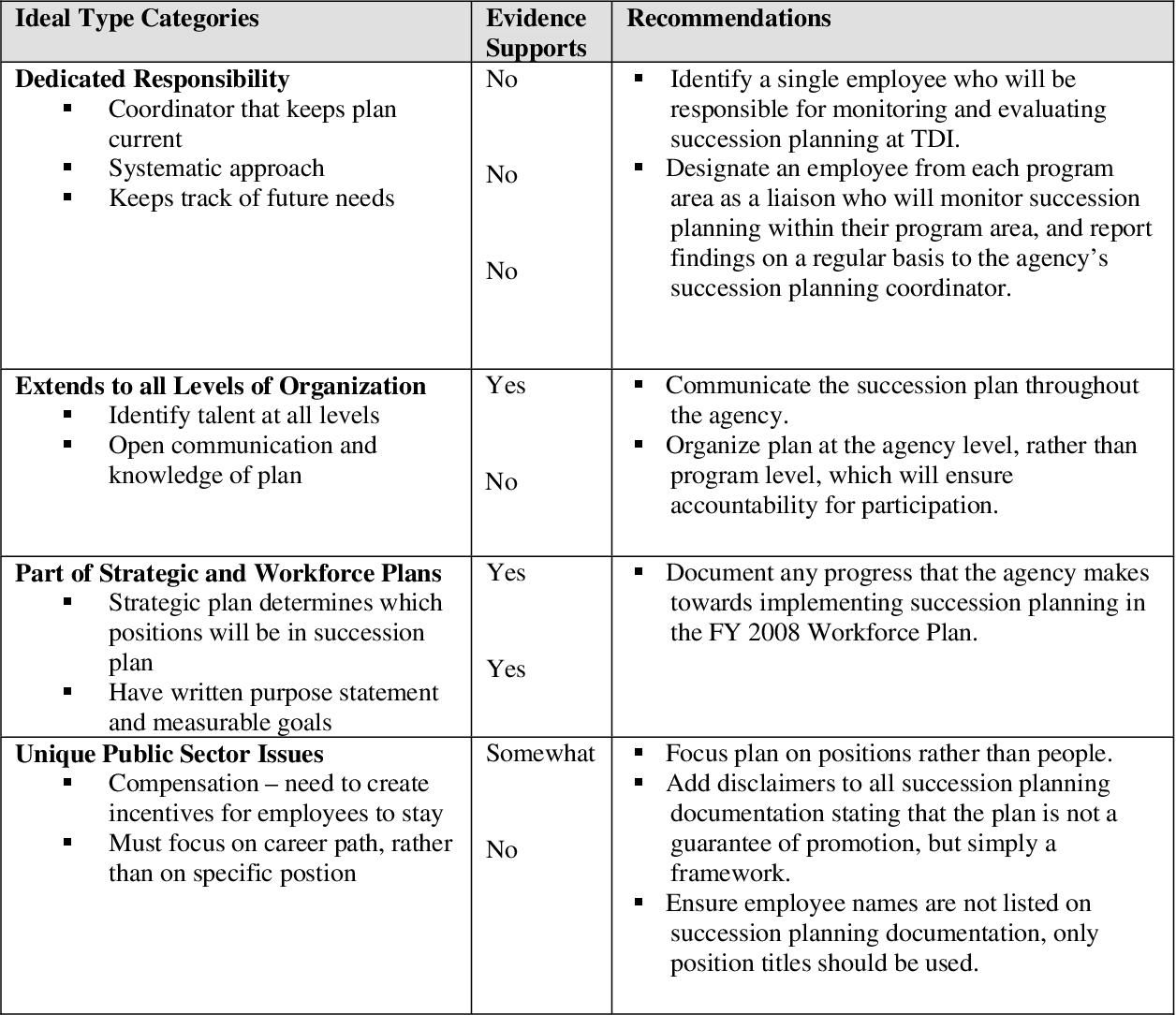 PDF] Success Through Succession: Implementing Succession