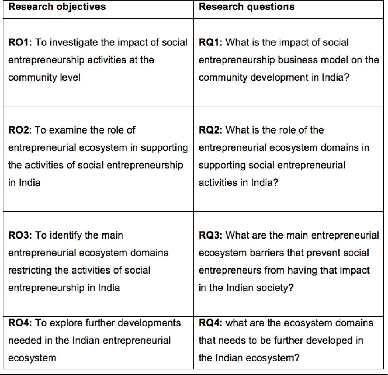PDF] Investigating the impact of Social Entrepreneurship