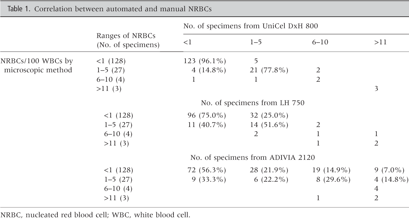 Evaluation of the nucleated red blood cell count in neonates