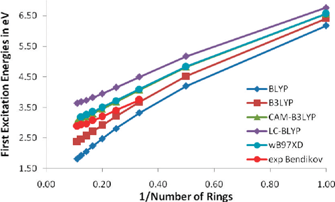 Improved Prediction of Properties of π-Conjugated Oligomers