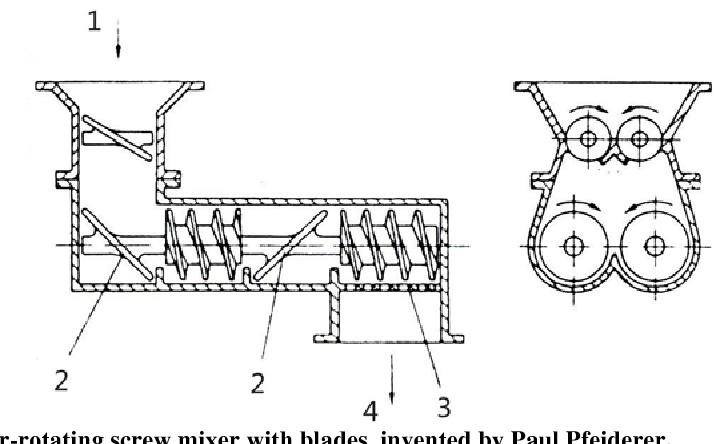 PDF] Food Extrusion Technology and Its Applications