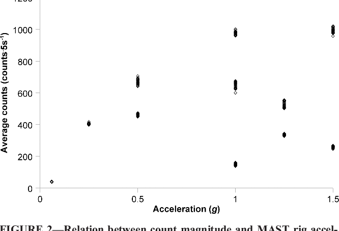 PDF] Predicting physical activity energy expenditure in manual ...