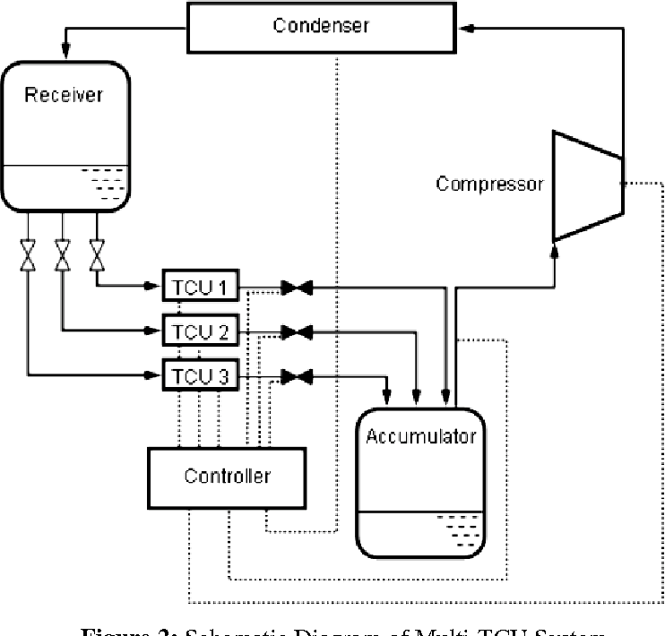 Figure 2 from A Novel Thermal Solution for Electronics Cooling, Part II:  Design of a Multi-Evaporator Refrigeration System | Semantic Scholar