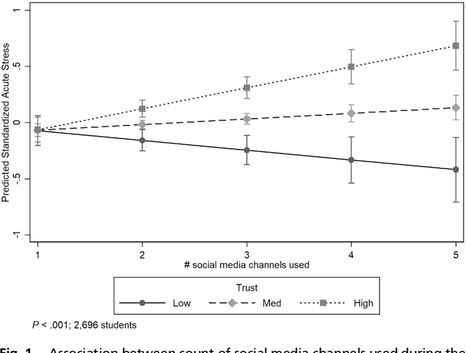 PDF] Distress and rumor exposure on social media during a