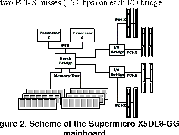 PDF] 1 A high-end Linux based Open Router for IP QoS