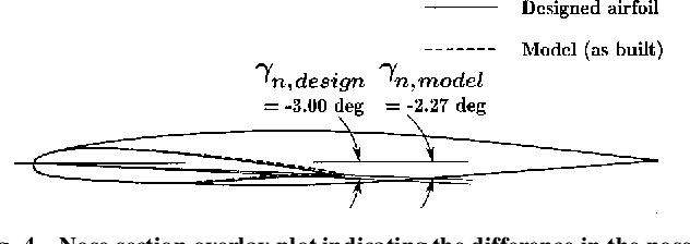 PDF] Hybrid airfoil design procedure validation for full