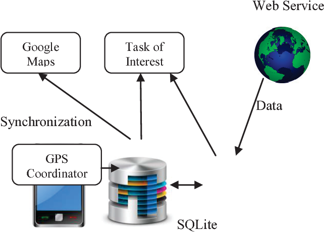 Figure 1 from Location based reminder Android application
