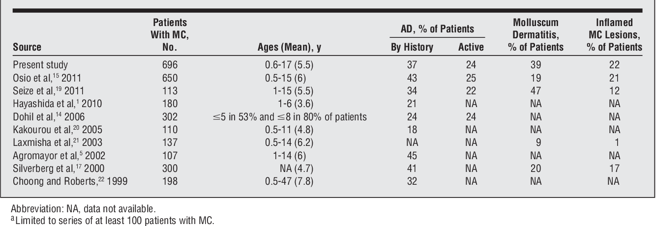 Table 3 From Experience With Molluscum Contagiosum And