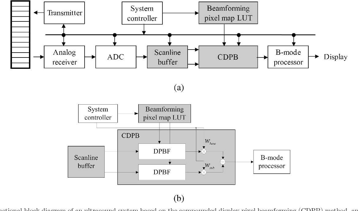 Figure 4 from Compounded direct pixel beamforming for medical ultrasound  imaging | Semantic ScholarSemantic Scholar