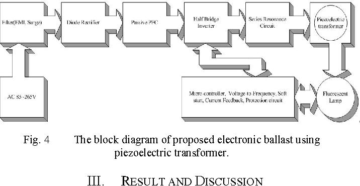 [DIAGRAM_38EU]  Figure 4 from Driving of 35W(T5) fluorescent lamp by the electronic ballast  using piezoelectric transformer | Semantic Scholar | T5 4 Block Diagram |  | Semantic Scholar