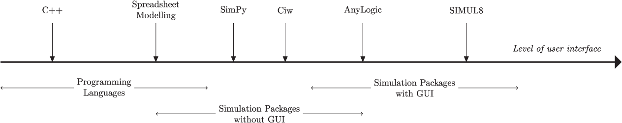 Ciw: An open source discrete event simulation library