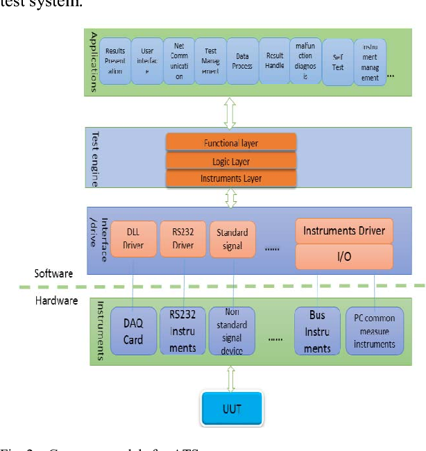Ats Software Framework Design Pattern And Application Semantic Scholar
