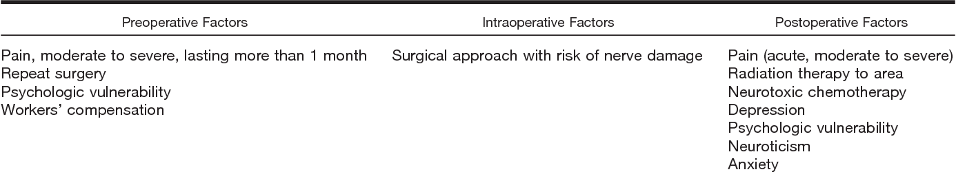 PDF] Chronic pain as an outcome of surgery  A review of