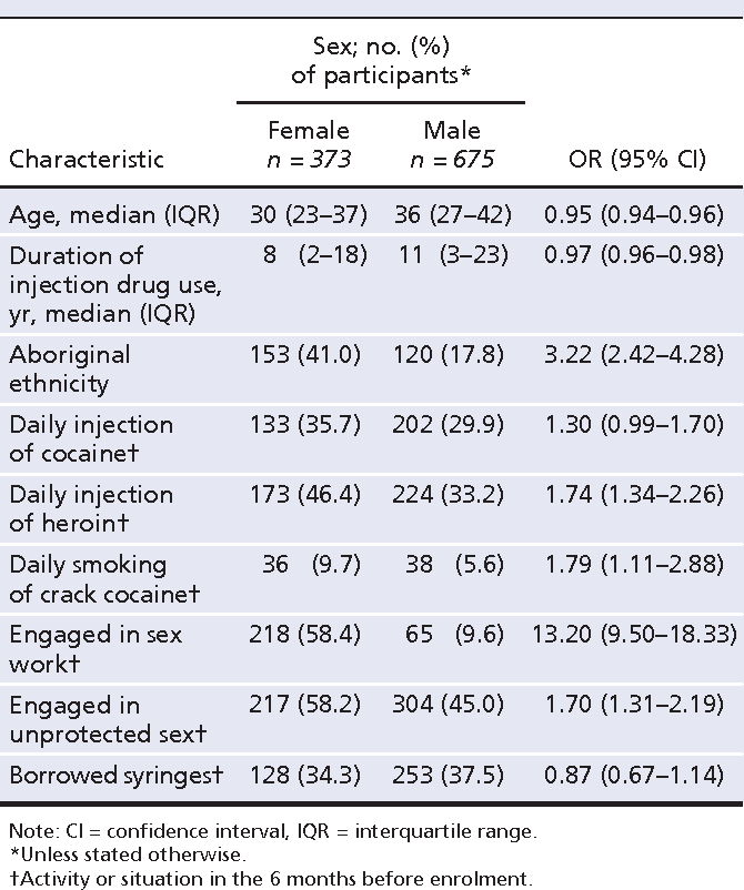 Table 1 from Smoking of crack cocaine as a risk factor for