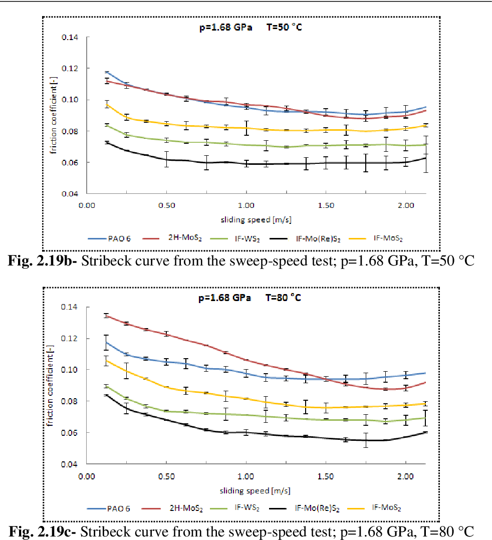 Figure 2 20 from Advances in lubrication technology and