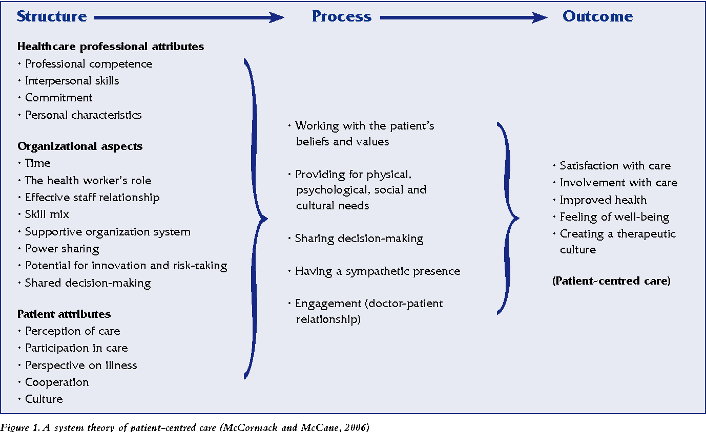 Pdf Time To Learn Understanding Patient Centred Care Semantic Scholar