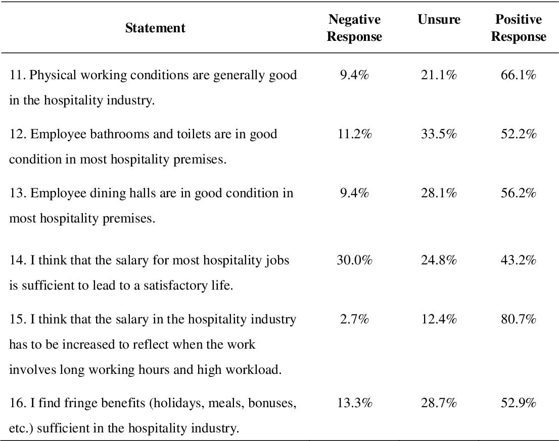 PDF] Exploring How Hospitality Undergraduate Students