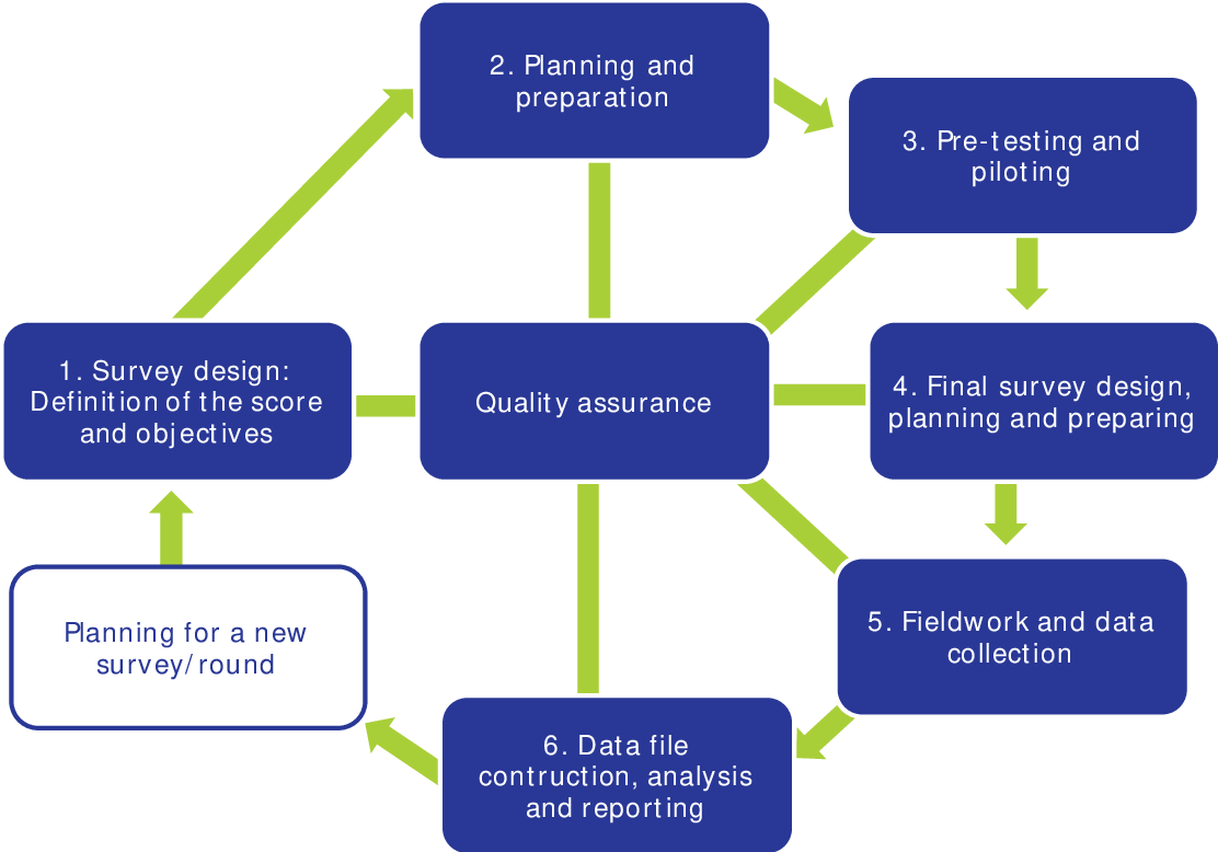 PDF] EHES Manual - Part A - Planning and Preparation of the Survey ...