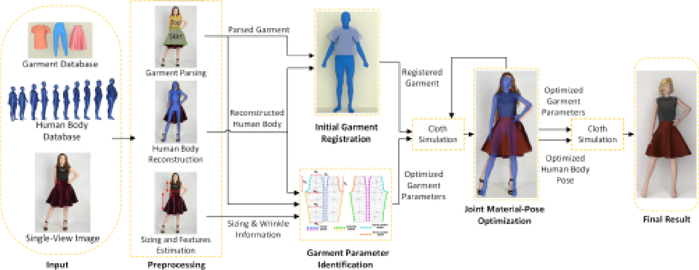 Figure 2 from Detailed Garment Recovery from a Single-View