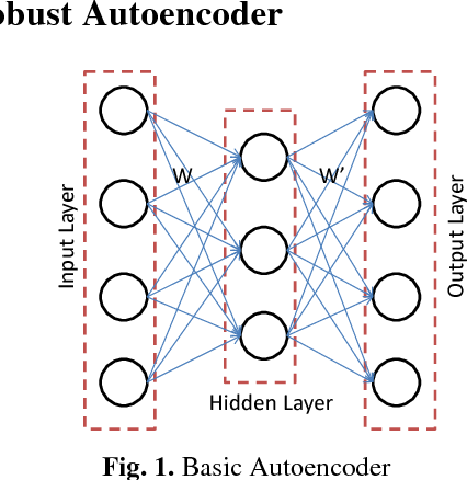 Stacked Robust Autoencoder for Classification - Semantic Scholar