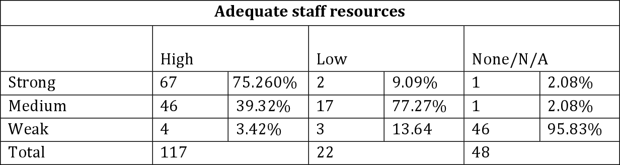 table 2.21