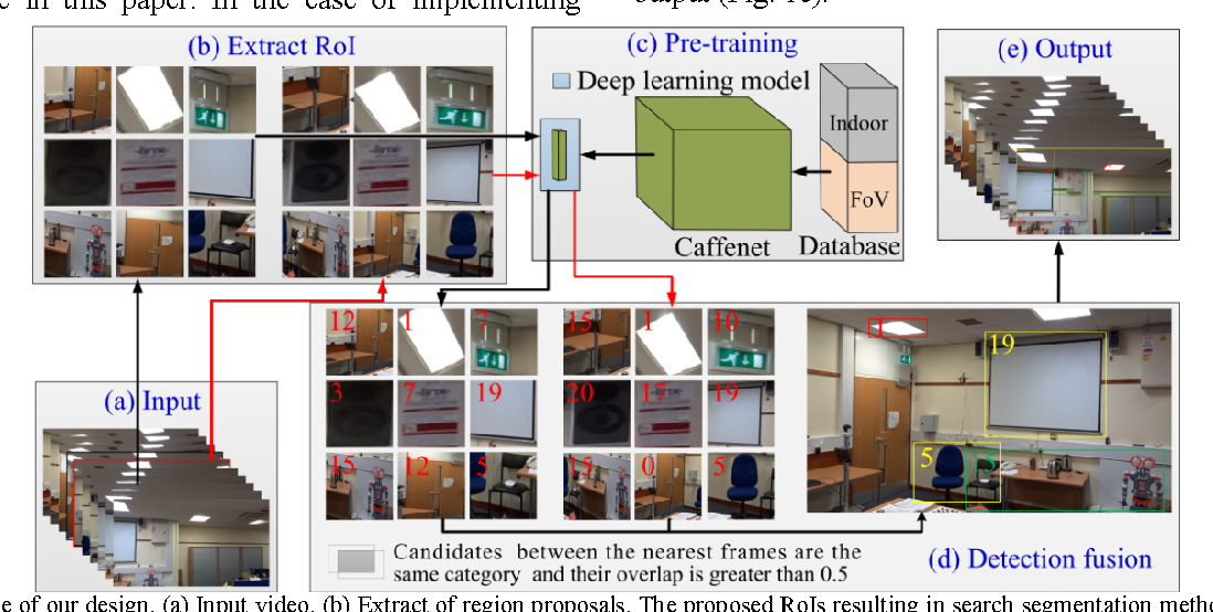 Figure 1 from Indoor object recognition using pre-trained
