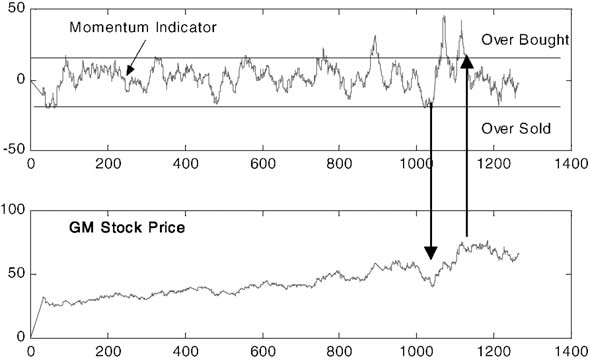 investment using technical analysis and fuzzy logic software