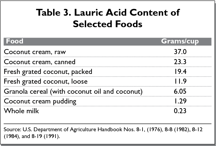 PDF] A Review of Monolaurin and Lauric Acid: Natural