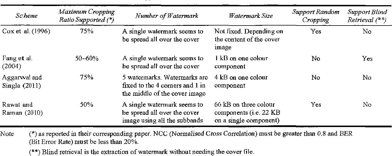PDF] Anti-cropping digital image watermarking using Sudoku
