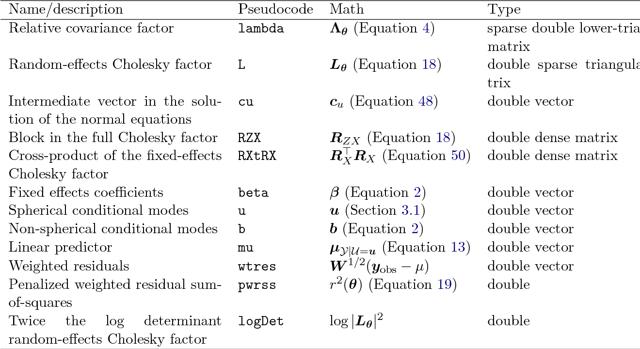 Table 7 from fitting linear mixed effects models using lme 4