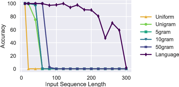 Figure 1: Test set accuracy of LSTMs with 50 hidden units trained on the uniform, gram, and language datasets with various input sequence lengths. 5gram and 10gram perform nearly identically, so the differences may not be apparent in the figure. unigram accuracy plateaus to 0, and uniform accuracy plateaus to 0.01% (random baseline). Best viewed in color.