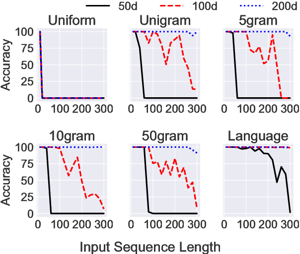 Figure 2: Test set accuracy of LSTMs with 50, 100 or 200 hidden units trained on each dataset with various input sequence lengths.