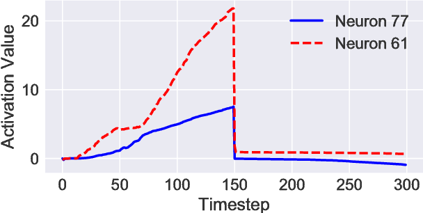 Figure 3: Activations of the neurons at indices 77 and 61 over time, showing counter-like behavior up to the target timestep to be remembered.