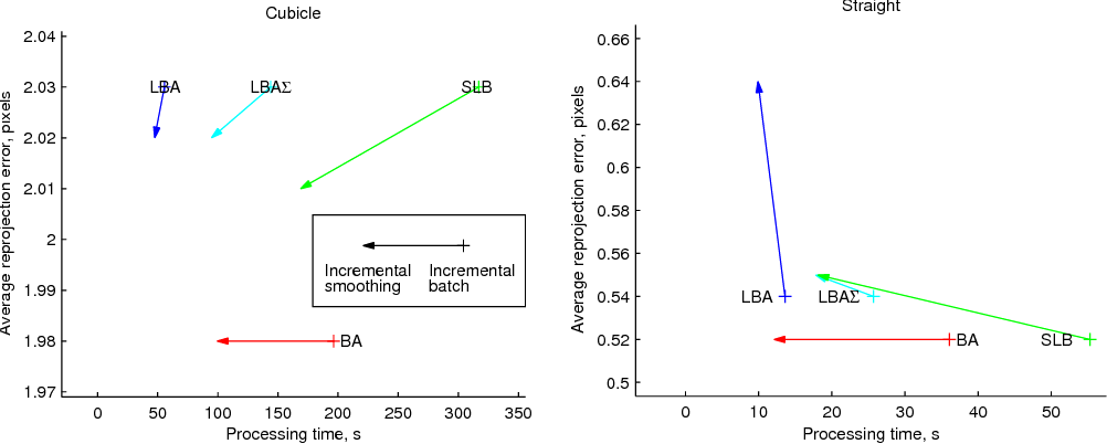 Figure 3 from Incremental Light Bundle Adjustment - Semantic