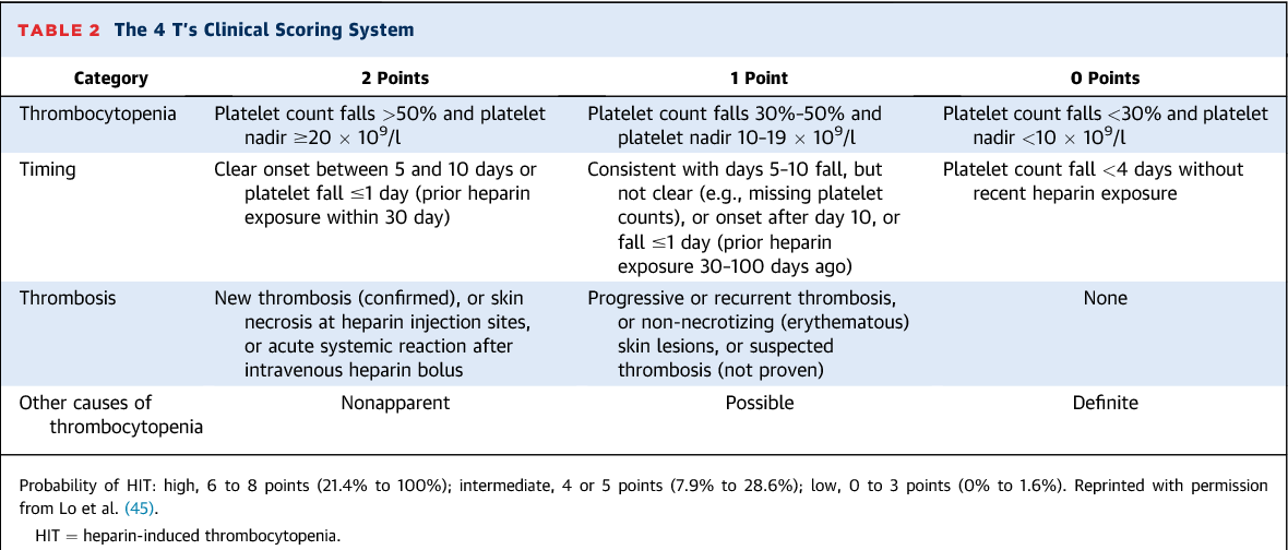 Amazing Table 2 From Heparin Induced Thrombocytopenia A Download Free Architecture Designs Scobabritishbridgeorg