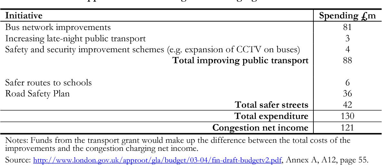 PDF] London's congestion charge - Semantic Scholar