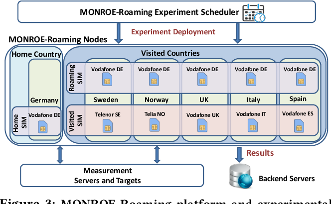 Figure 3 from Experience: Implications of Roaming in Europe