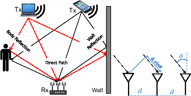 Figure 1 from Peripheral WiFi Vision: Exploiting Multipath