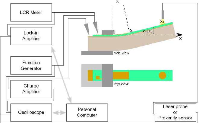 Characterization and Fatigue of the Converse Piezoelectric