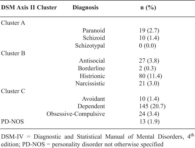 PDF] Shakatani: the phenomenology of personality disorder in ...